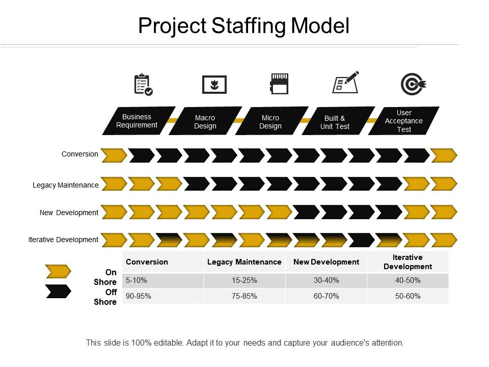 Project Staffing Model | PowerPoint Slides Diagrams | Themes for PPT