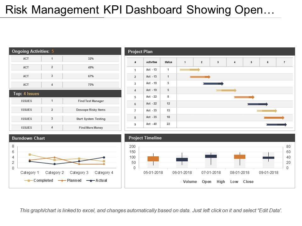 project status kpi dashboard showing project plan and burndown chart