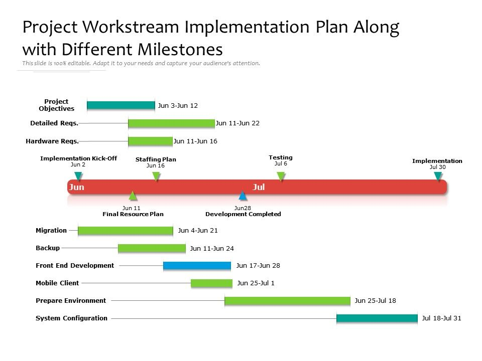 Project Workstream Implementation Plan Along With Different Milestones