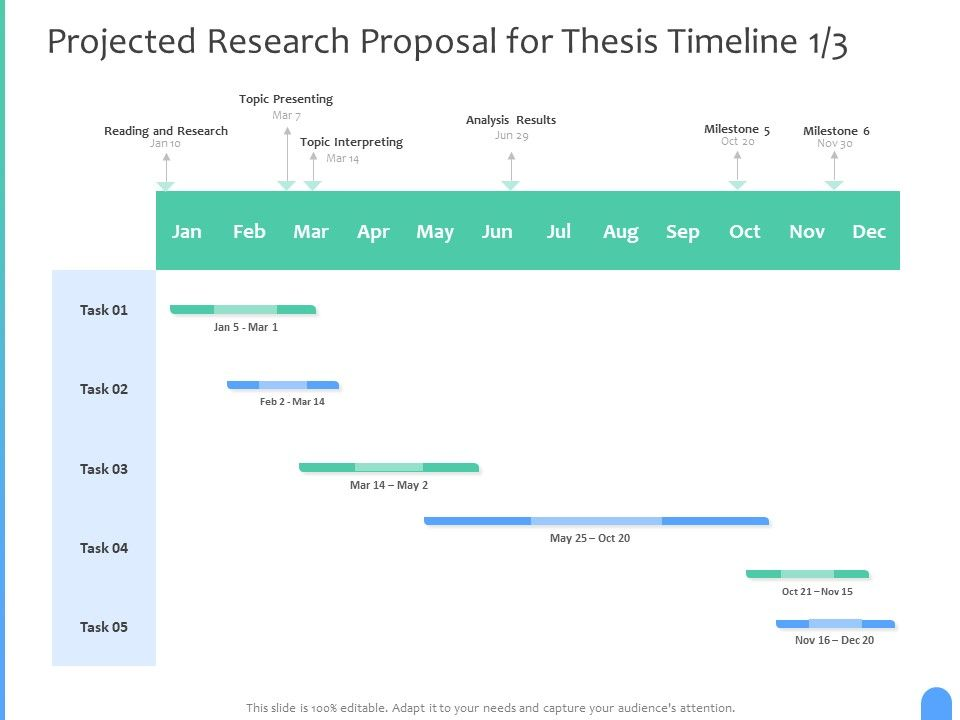 Projected Research Proposal For Thesis Timeline Analysis Ppt Powerpoint Presentation Professional