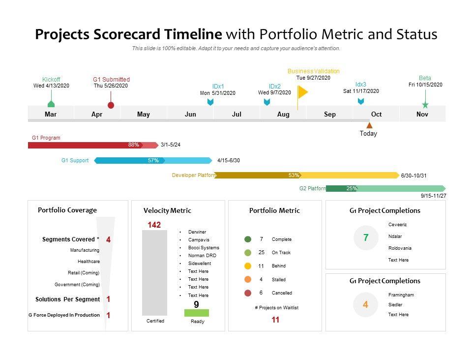 Projects Scorecard Timeline With Portfolio Metric And Status