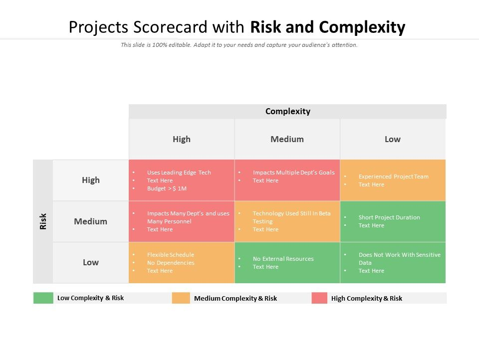 Projects Scorecard With Risk And Complexity