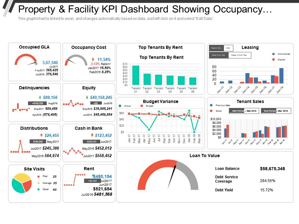 property_and_facility_kpi_dashboard_showing_occupancy_cost_delinquencies_and_distributions_Slide01