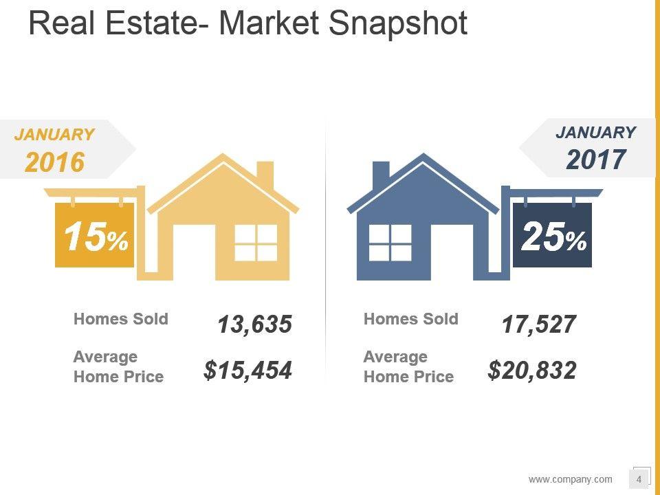 Real Estate Development Flow Chart : Real estate development process flowchart in word