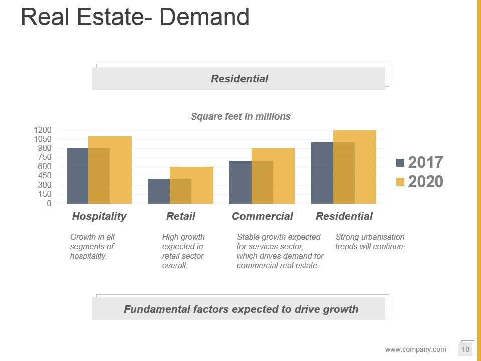 Real Estate Development Process Flowchart : Property development process flowchart powerpoint
