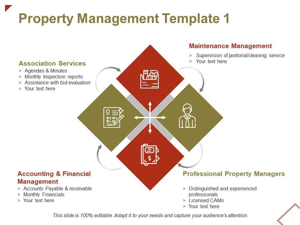 Property Management Association Services Ppt Powerpoint Presentation