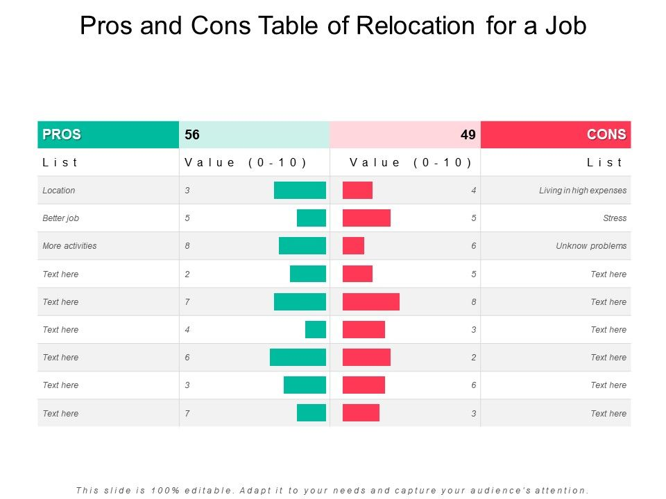 Pros And Cons Table Of Relocation For A Job