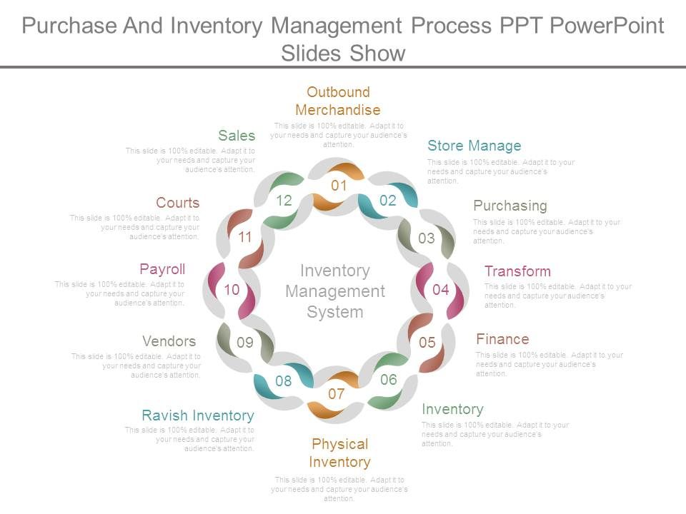 Purchase and inventory management process ppt powerpoint slides.