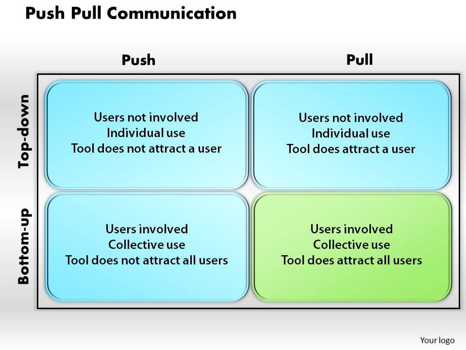Communication Powerpoint Communication Powerpoint