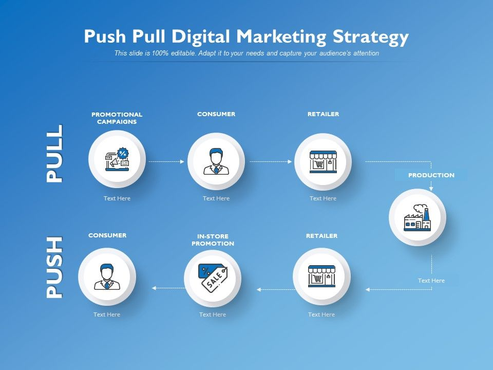 Push Pull Digital Marketing Strategy