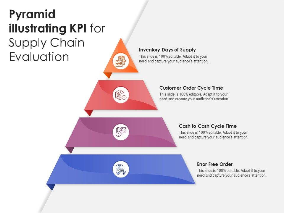 Pyramid Illustrating KPI For Supply Chain Evaluation