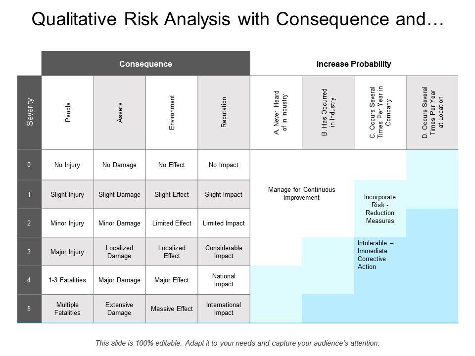 Qualitative Risk Analysis With Consequence And Probability Slide01 Slide02