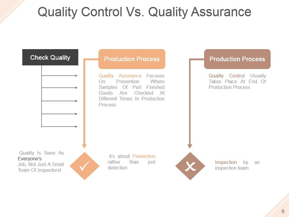 Quality Assurance Activities And Processes Powerpoint