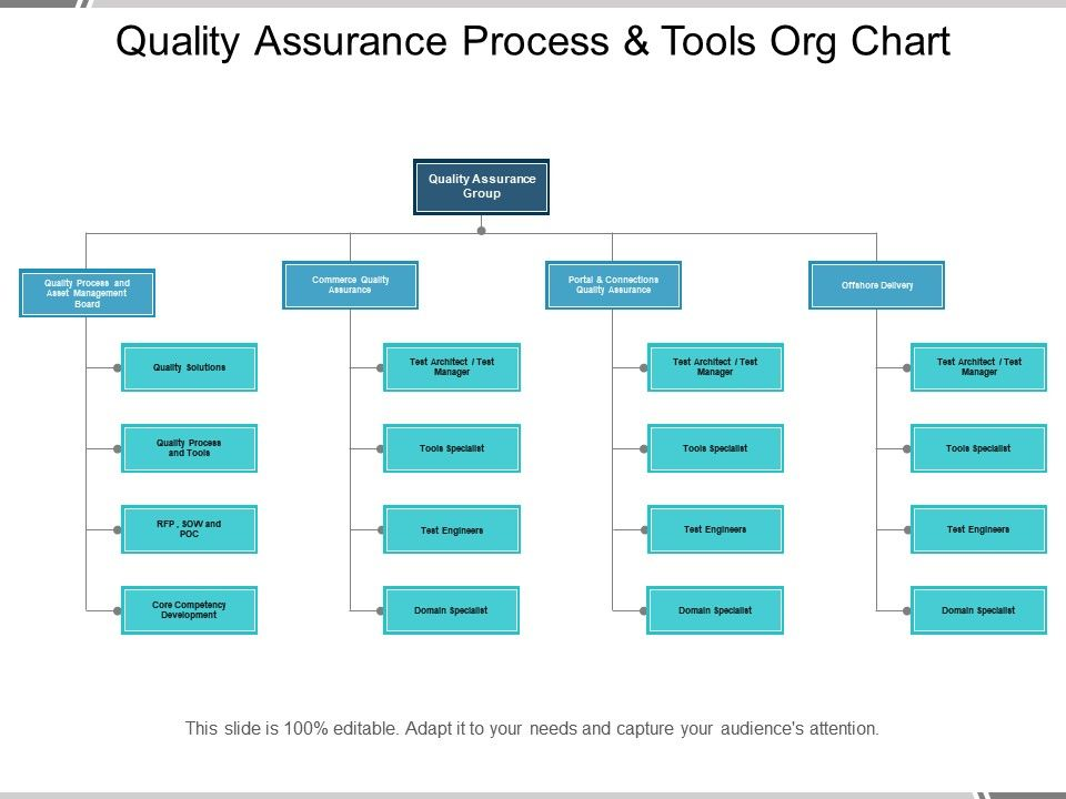 Quality Assurance Process And Tools Org Chart Powerpoint Slide Clipart Example Of Great Ppt Presentations Ppt Graphics