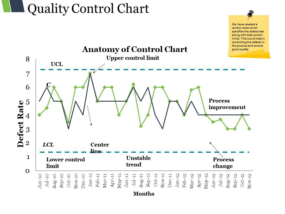 Quality Control Chart Powerpoint Topics | PowerPoint