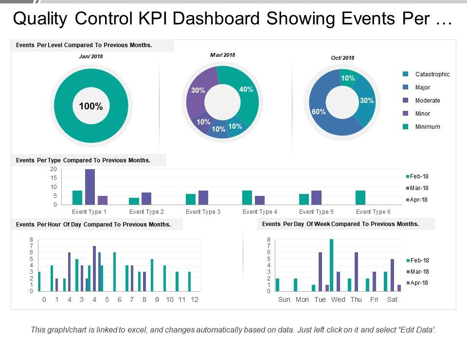 quality_control_kpi_dashboard_showing_events_per_hour_and_day_Slide01