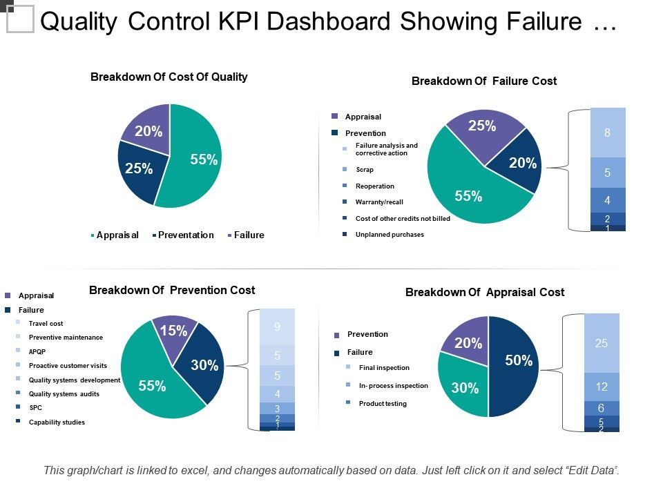 Quality Control Kpi Dashboard Showing Failure And Prevention Cost |  Presentation PowerPoint Templates | PPT Slide Templates | Presentation  Slides Design Idea