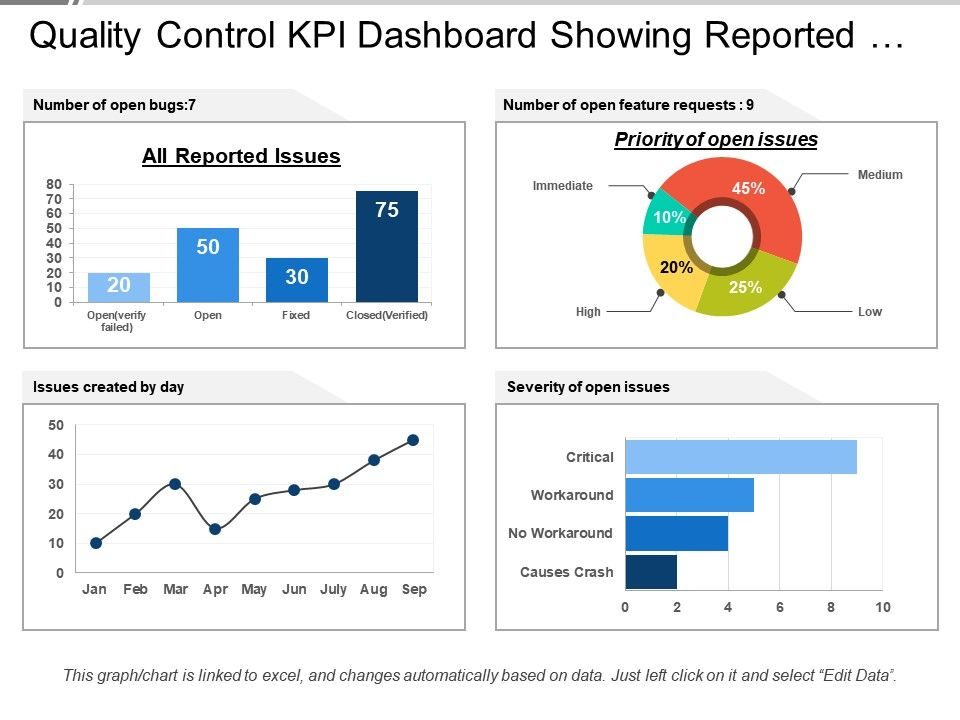 quality_control_kpi_dashboard_showing_reported_issues_and_priority_Slide01