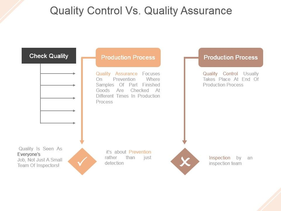 Quality Control Vs Quality Assurance Example Ppt Presentation Powerpoint Slide Template Presentation Templates Ppt Layout Presentation Deck