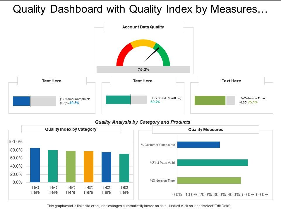 quality_dashboard_with_quality_index_by_measures_and_quality_index_Slide01
