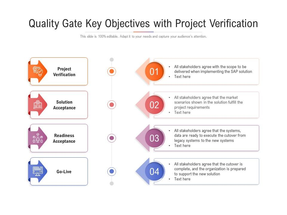 Quality Gate Key Objectives With Project Verification
