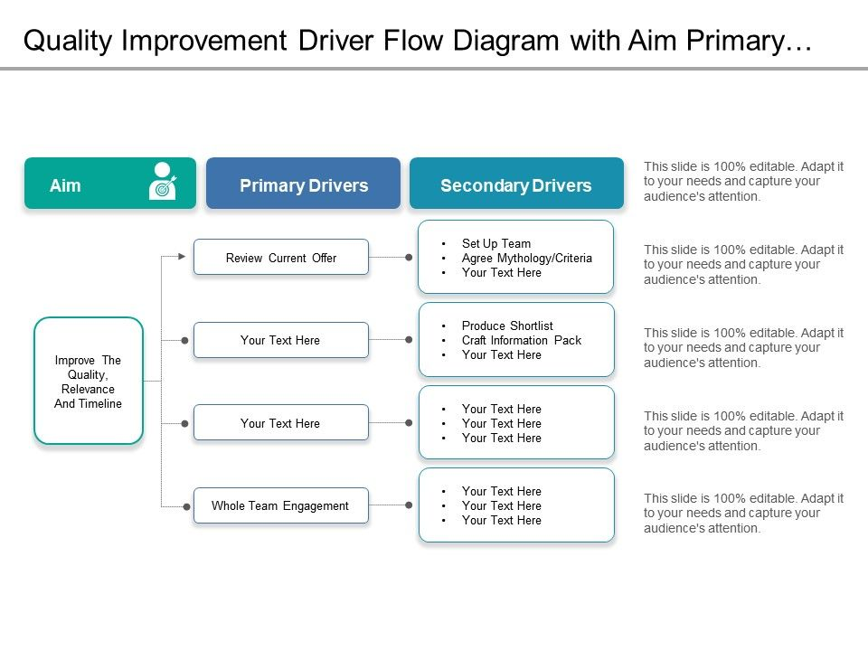 quality_improvement_driver_flow_diagram_with_aim_primary_secondary_drivers_slide01