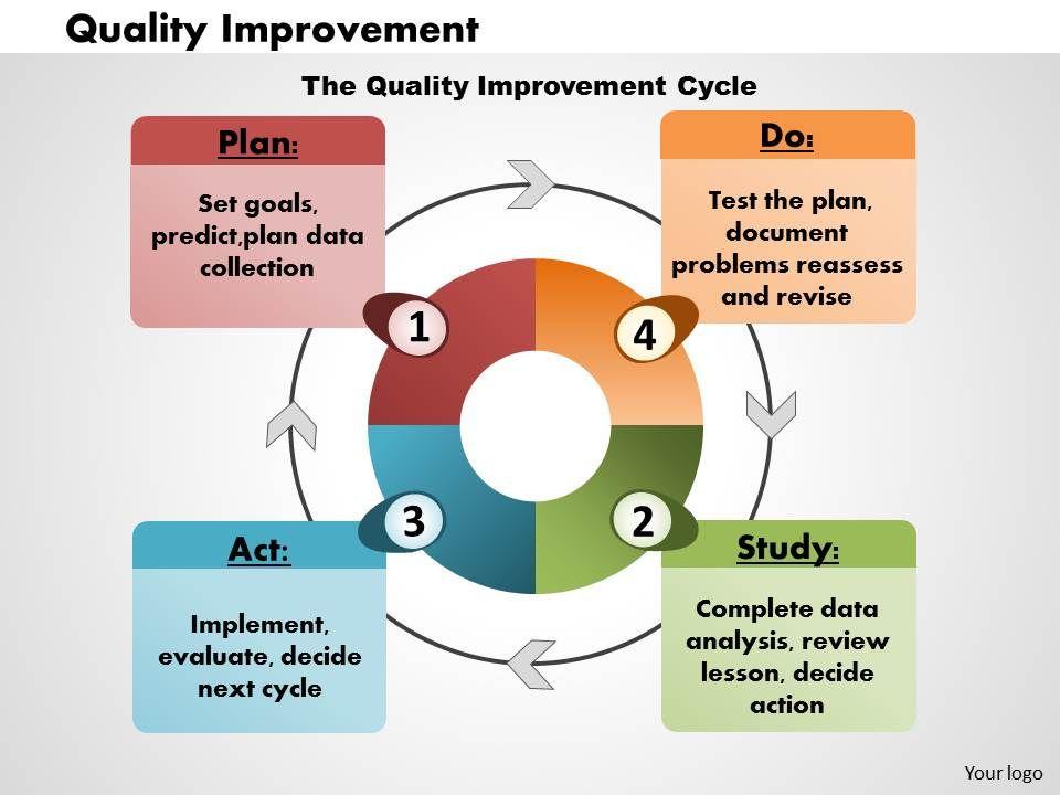 Quality Improvement Powerpoint Presentation Slide Template Presentation Powerpoint Templates Ppt Slide Templates Presentation Slides Design Idea
