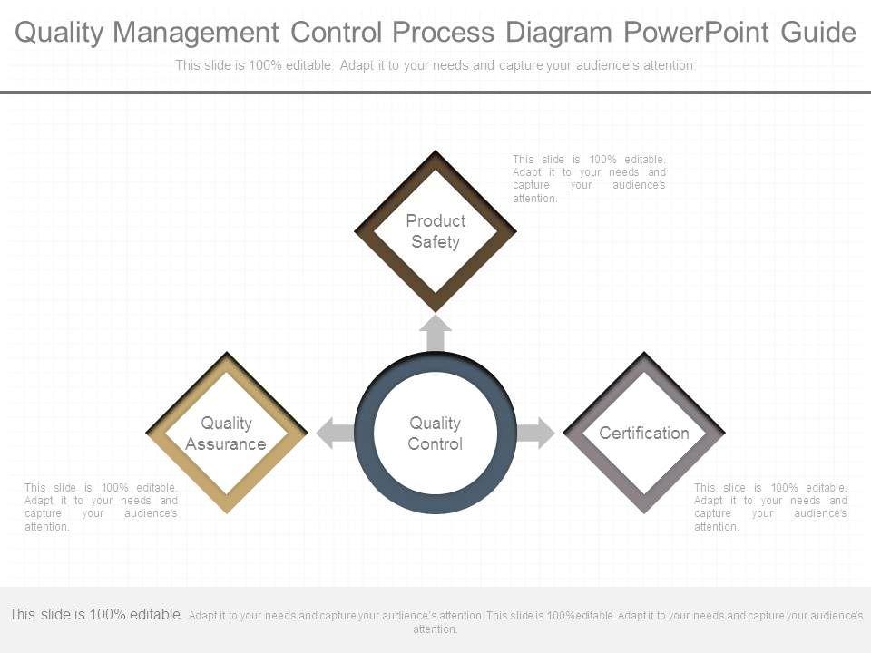 Quality Management Control Process Diagram Powerpoint