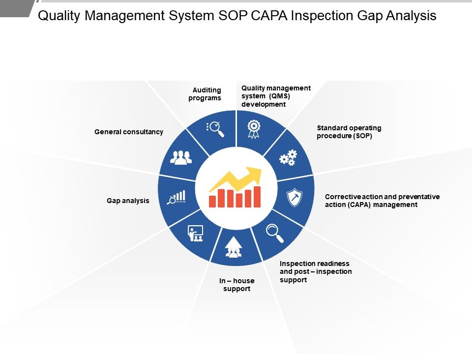 Quality Management System Sop Capa Inspection Gap Analysis