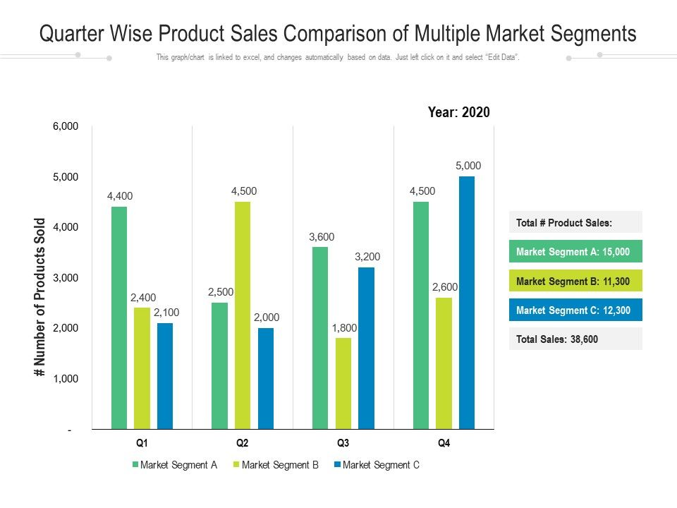 Quarter Wise Product Sales Comparison Of Multiple Market Segments