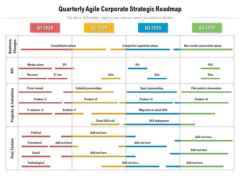 Quarterly Agile Corporate Strategic Roadmap