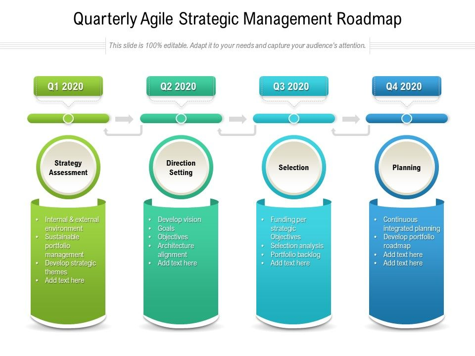Quarterly Agile Strategic Management Roadmap
