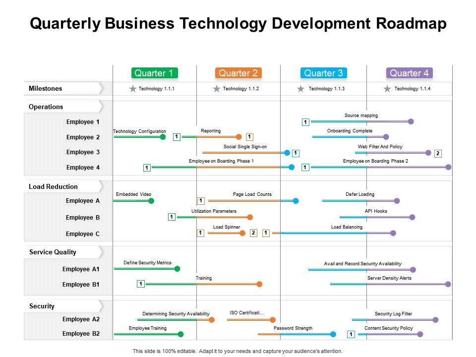 Quarterly Business Technology Development Roadmap