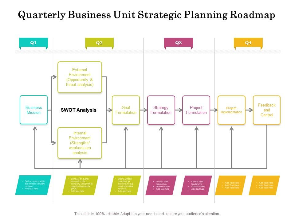 Quarterly Business Unit Strategic Planning Roadmap