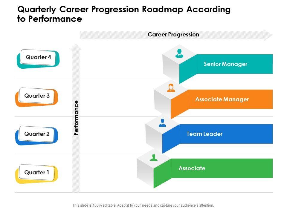 Quarterly Career Progression Roadmap According To Performance