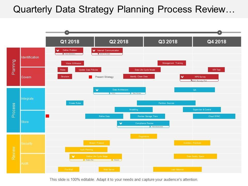 Quarterly Data Strategy Planning Process Review Timeline Slide01 Slide02