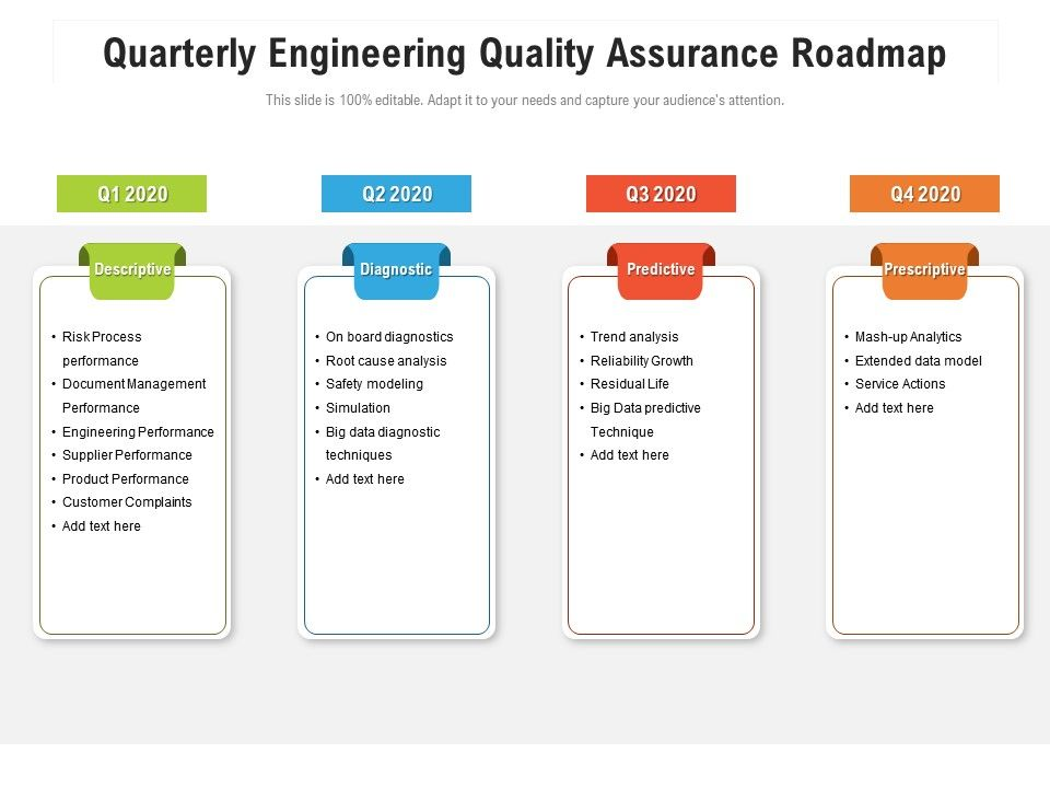 Quarterly Engineering Quality Assurance Roadmap