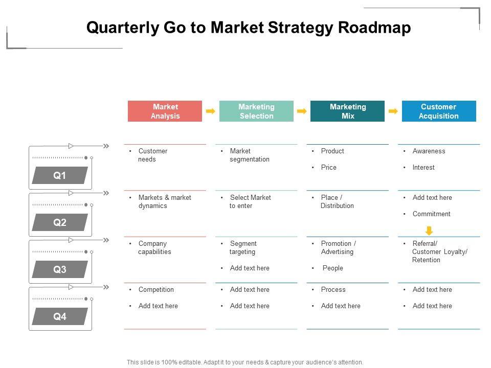Quarterly Go To Market Strategy Roadmap