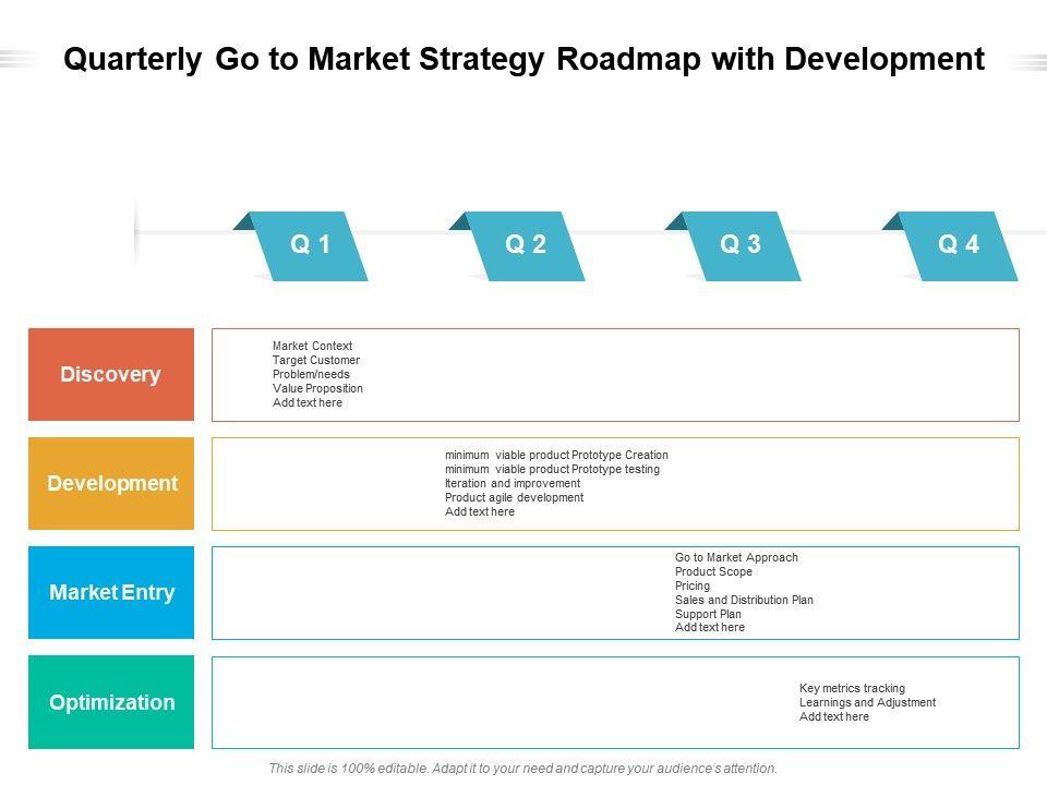 Quarterly Go To Market Strategy Roadmap With Development