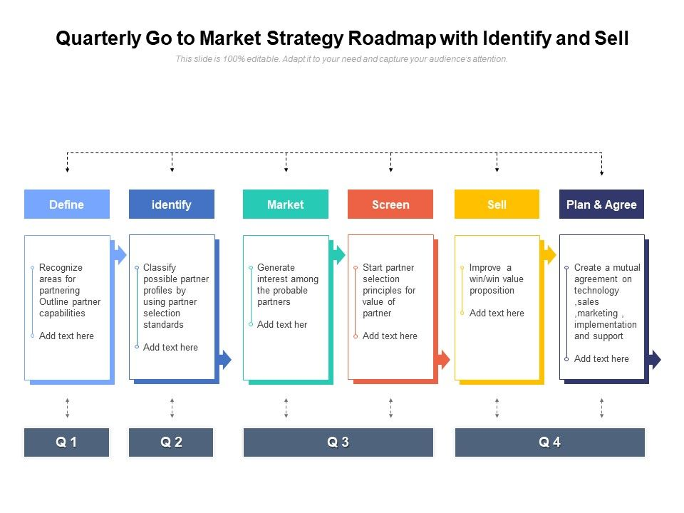 Quarterly Go To Market Strategy Roadmap With Identify And Sell