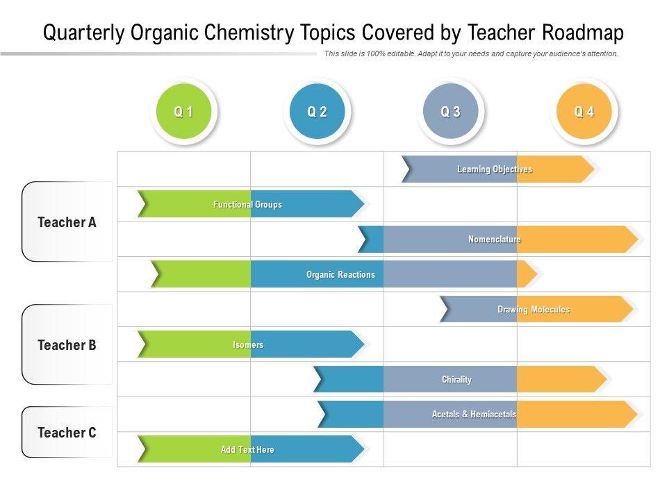 Quarterly Organic Chemistry Topics Covered By Teacher Roadmap