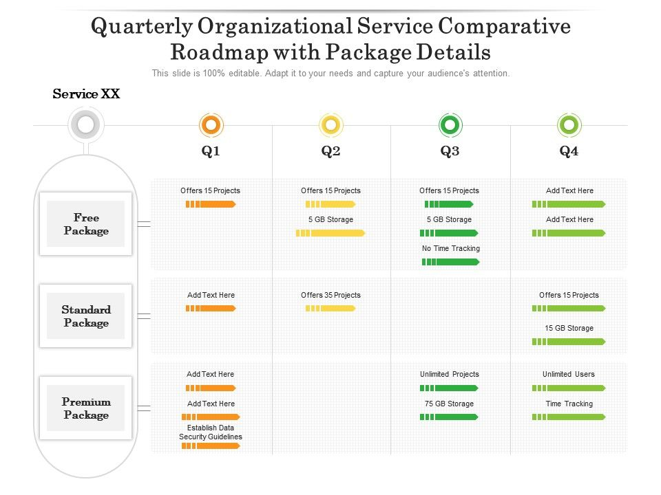 Quarterly Organizational Service Comparative Roadmap With Package Details