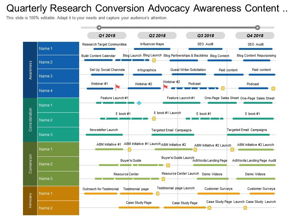 quarterly research conversion advocacy awareness content marketing