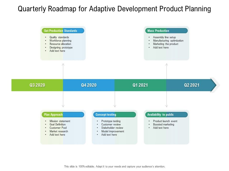Quarterly Roadmap For Adaptive Development Product Planning