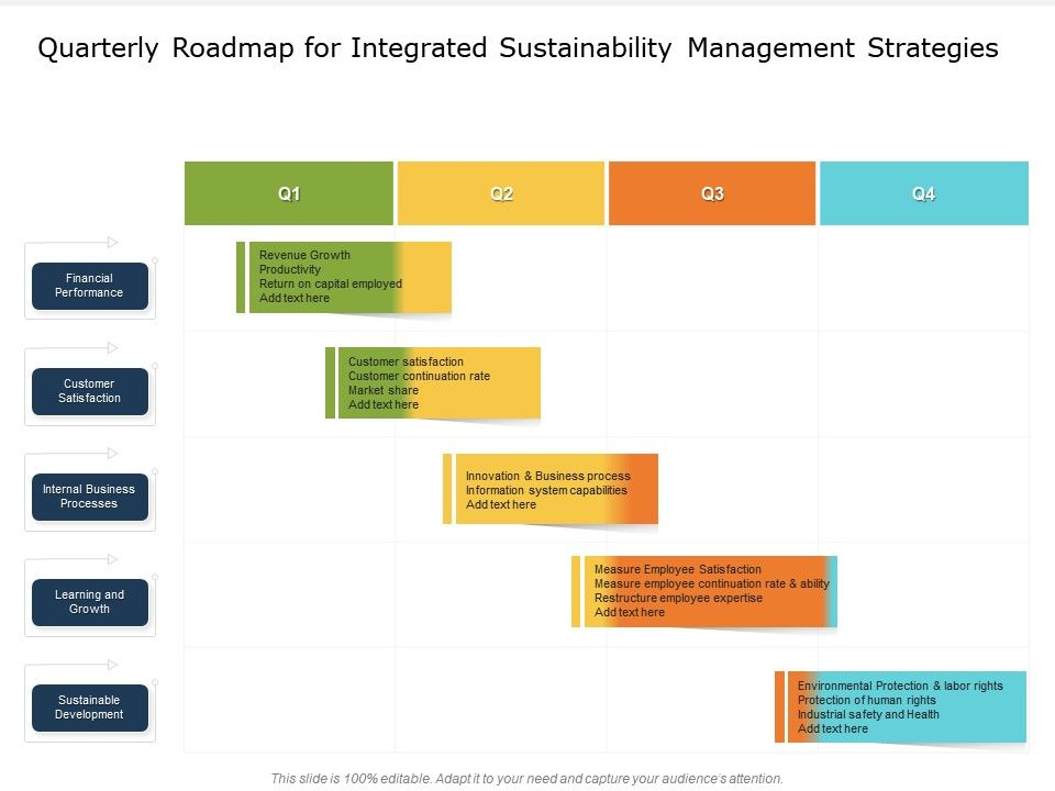 Quarterly Roadmap For Integrated Sustainability Management Strategies