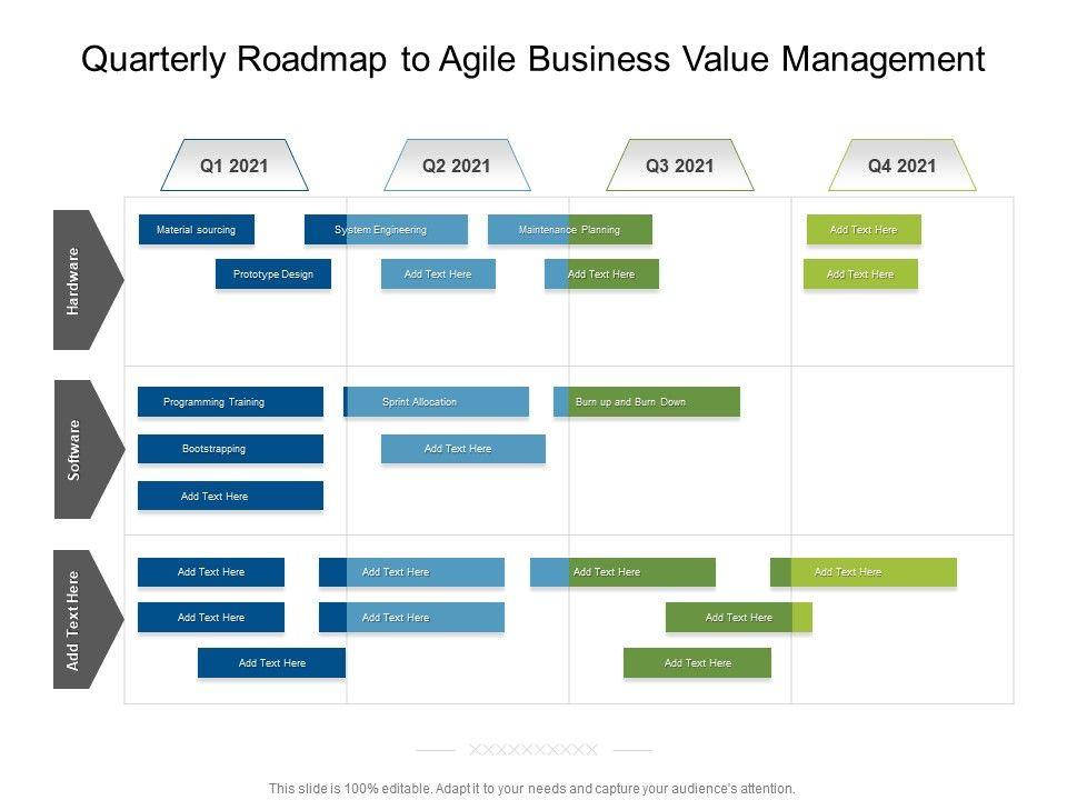 Quarterly Roadmap To Agile Business Value Management