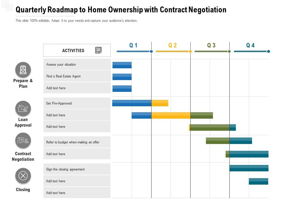 Quarterly Roadmap To Home Ownership With Contract Negotiation