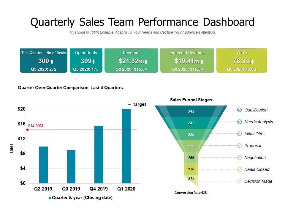 Quarterly Sales Team Performance Dashboard