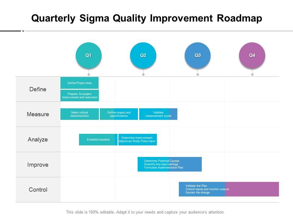 Quarterly Sigma Quality Improvement Roadmap