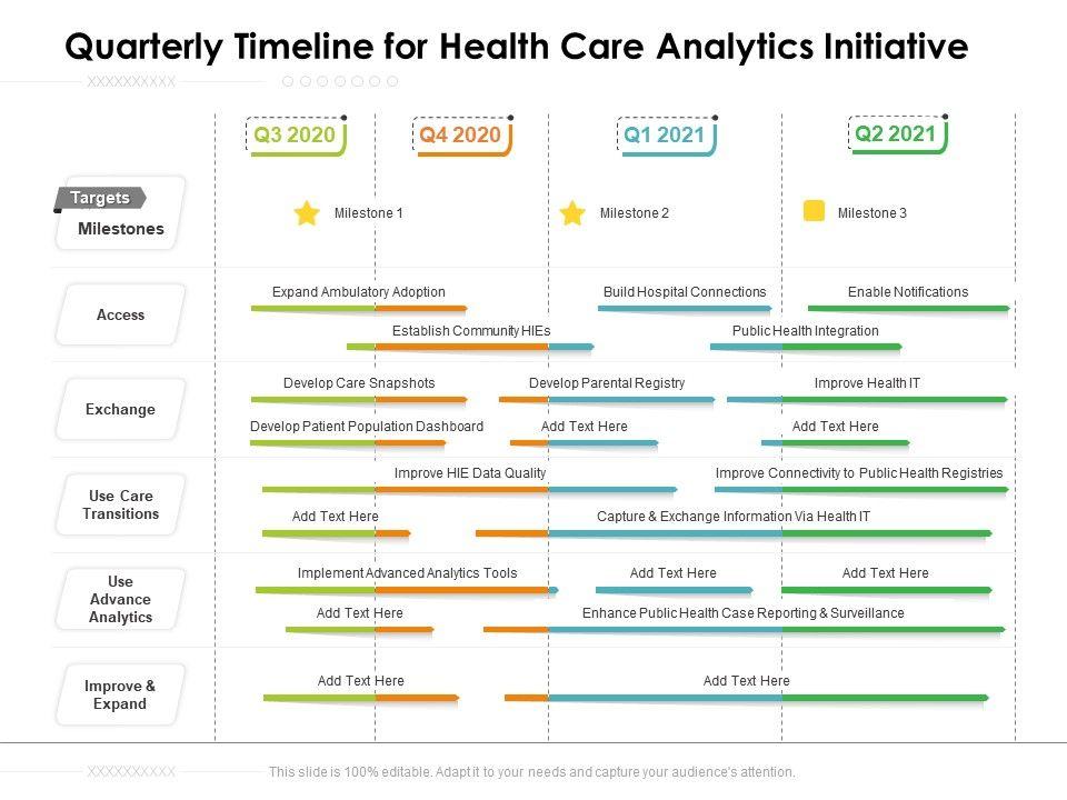 Quarterly Timeline For Health Care Analytics Initiative